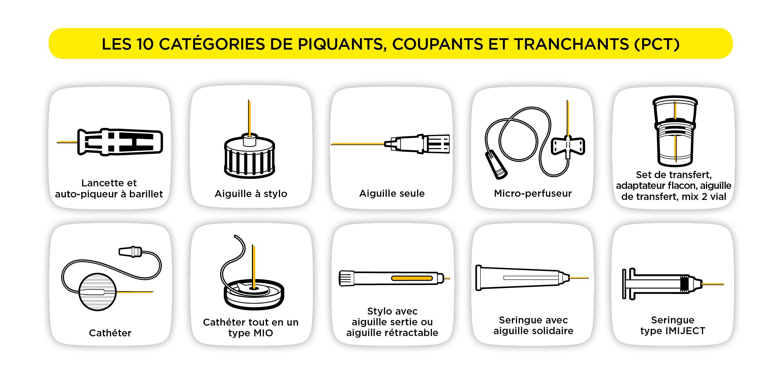 Les 10 catégories de piquants, coupants, tranchants (PCT)